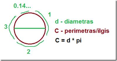 Apskritimo ilgio priklausomybė nuo diametro