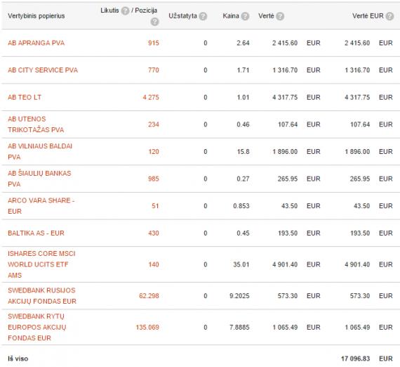 Swedbank portfelis 2015-01-19