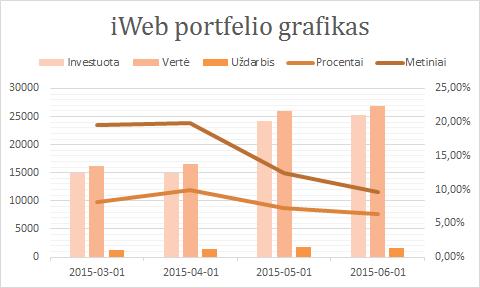 iWeb portfelio grafikas 2015-06-01