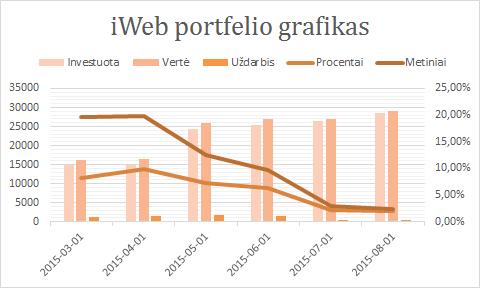 iWeb portfelis grafikas 2015-08-01