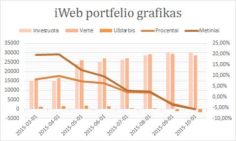 iWeb portfelis 2015-10-01