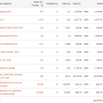 Swedbank portfelis 2015-10-01