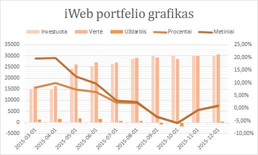 iWeb portfelis grafikas 2015-12-01