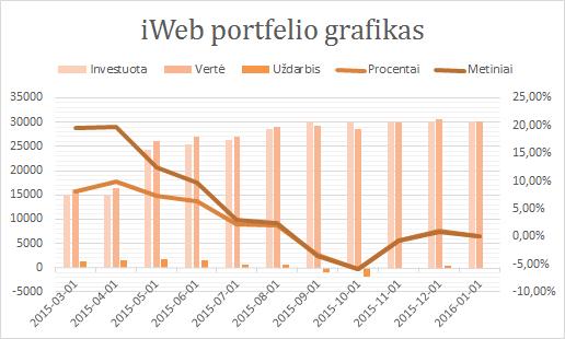 iWeb portfelis grafikas 2016-01-01