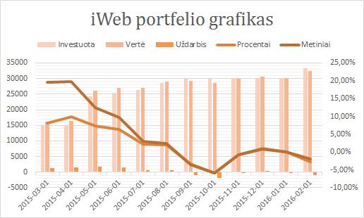 iWeb portfelis grafikas 2016-02-01