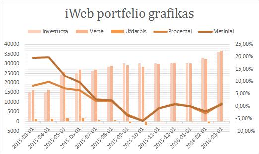 iWeb portfelis grafikas 2016-03-01