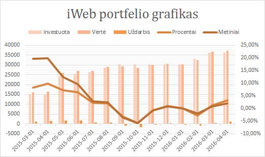 iWeb portfelis grafikas 2016-04-01