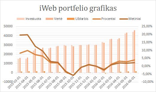 iWeb portfelis grafikas 2016-06-01