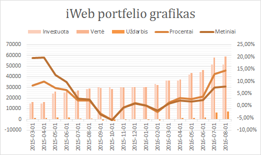 iWeb portfelis grafikas 2016-08-01