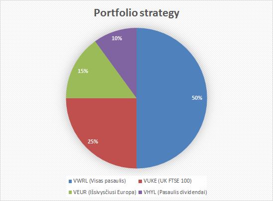 Akcijų pasiskirstymas tarp ETF fondų