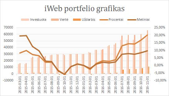 iWeb portfelio grafikas