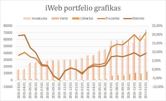 iWeb portfelio grafikas 2017-01