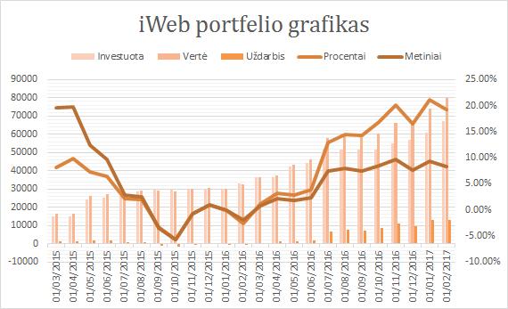 iWeb portfelis grafikas 2017-02-01