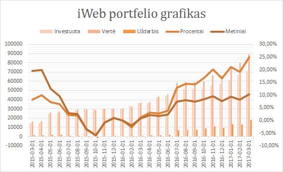 iWeb portfelis grafikas 2017-03-01
