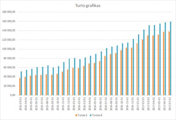 Turto grafikas 2017-07-01
