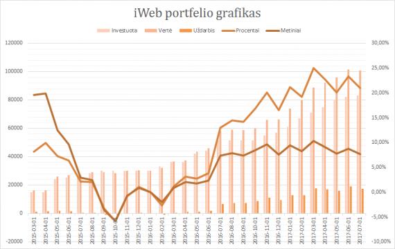 iWeb portfelis grafikas 2017-07-01