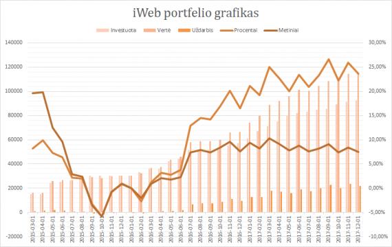 iWeb portfelis grafikas 2017-12-01