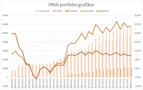 iWeb portfelis grafikas 2018-01-01