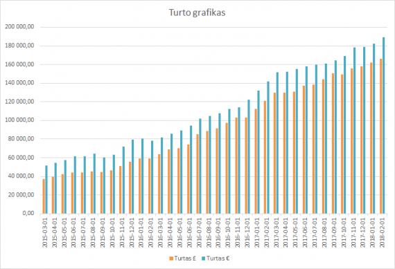 Turto grafikas 2018-02-01