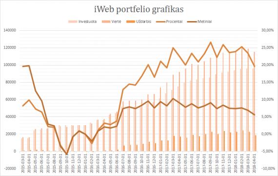 iWeb portfelis grafikas 2018-04-01