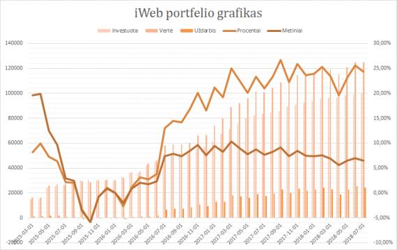 iWeb portfelis grafikas 2018-07-01