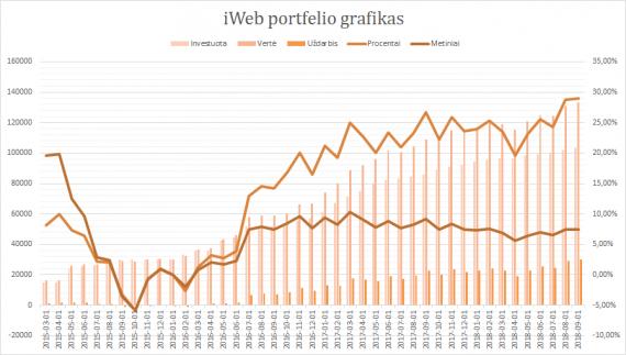 iWeb portfelis grafikas 2018-09-01