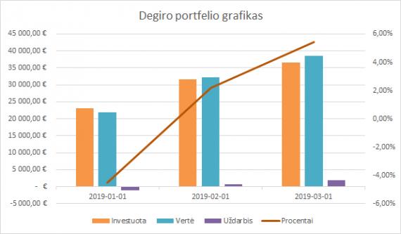 Degiro portfelio grafikas 2019-03-01