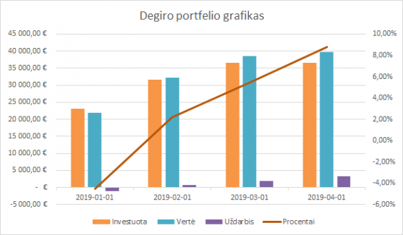 Degiro portfelio grafikas 2019-04-01