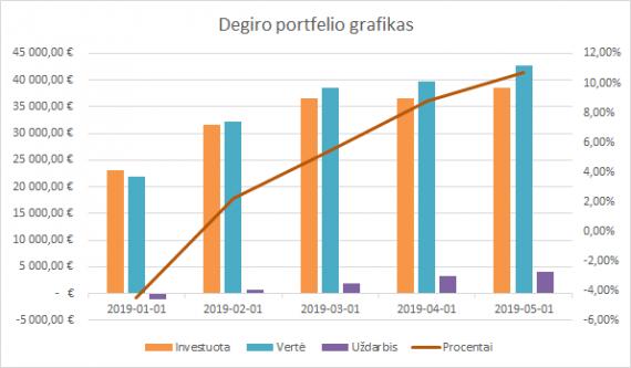 Degiro portfelio grafikas 2019-05-01