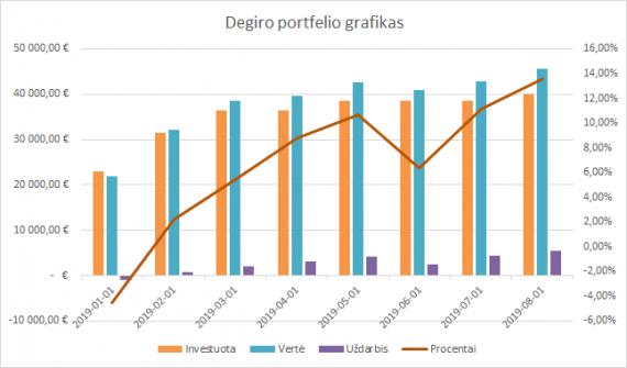 Degiro portfelio grafikas 2019-08-01