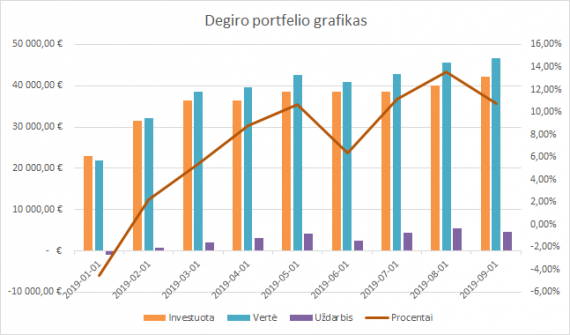 Degiro portfelio grafikas 2019-09-01