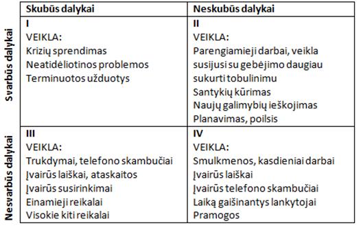 Laiko_sanaudu_schema