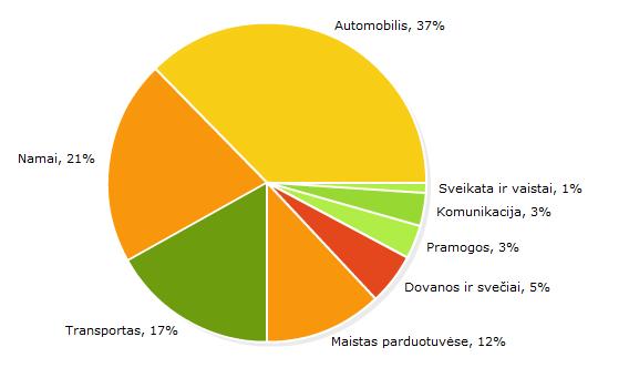 Statistikasausis.png