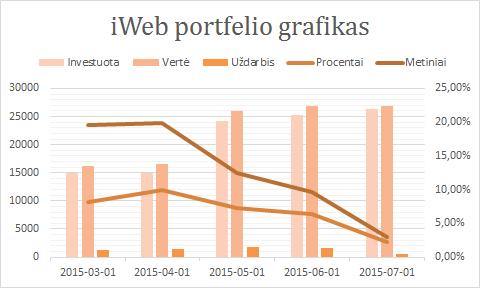 iWeb portfelis grafikas 2015-07-01