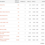 Swedbank portfelis 2015-09-01