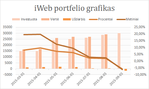 iWeb portfelis grafikas 2015-09-01