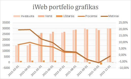 iWeb portfelis grafikas 2015-11-01