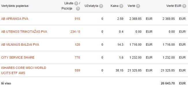 Swedbank portfelis 2015-11-01