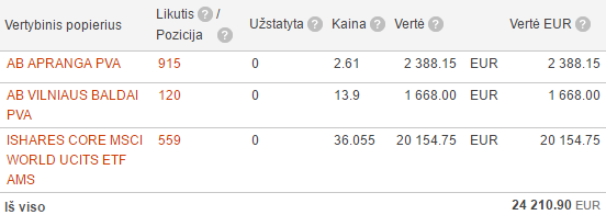 Swedbank portfelis 2016-05-01