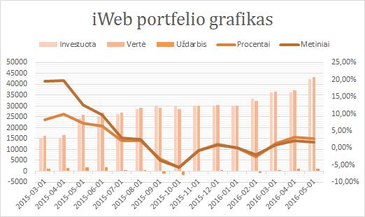 iWeb portfelis grafikas 2016-05-01