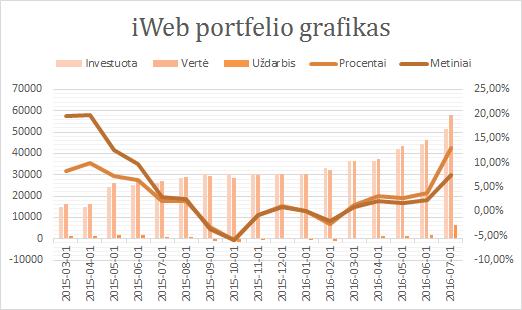 iWeb portfelis grafikas 2016-07-14