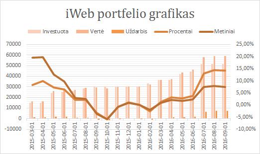 iWeb portfelis grafikas 2016-09-01