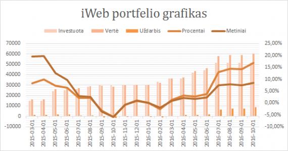 iWeb portfelis grafikas 2016-10-01