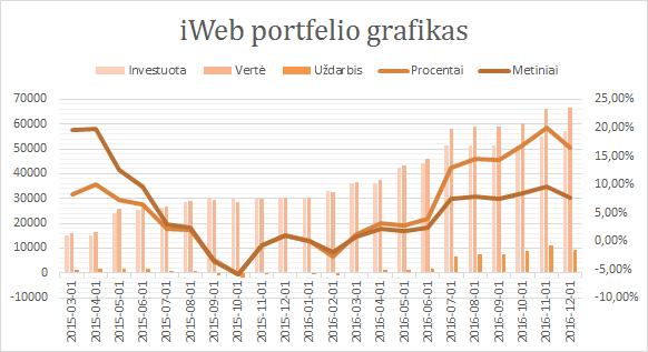 iWeb portfelio grafikas 2016-12-01