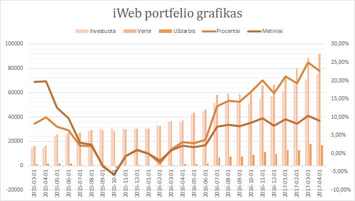 iWeb portfelis grafikas 2017-04-01