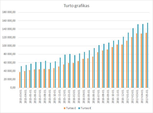 Turto grafikas 2017-05-01