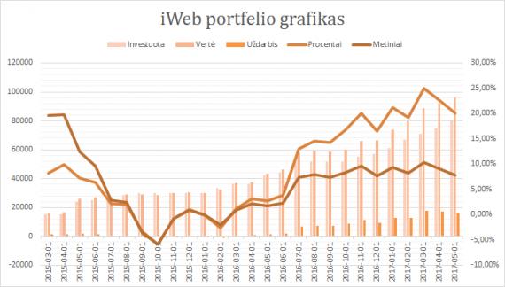 iWeb portfelis grafikas 2017-05-01