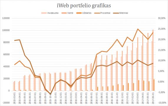 iWeb portfelis grafikas 2017-06-01