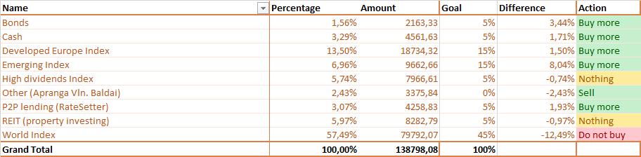 Akcijų alokacija pagal turto klases faktas 2017-07-01