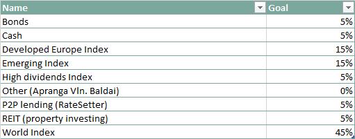 Akcijų alokacija pagal turto klases tikslas lentelė 2017-07-01